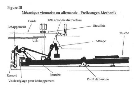 Mécanique Viennoise